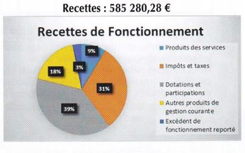 Finances de la commune
